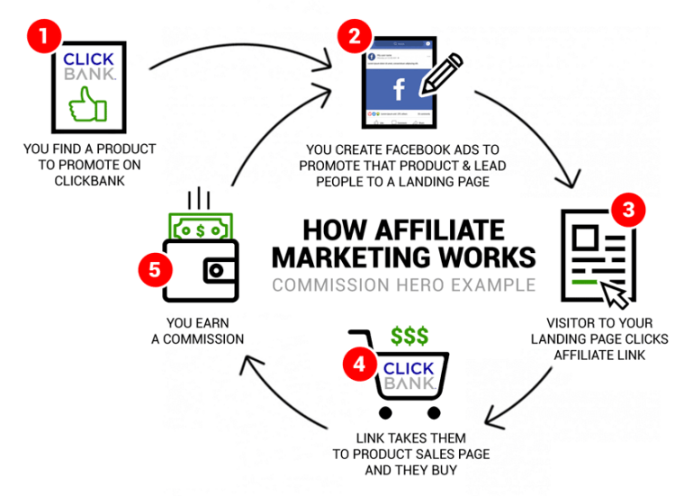commission-hero-how-affiliate-marketing-works